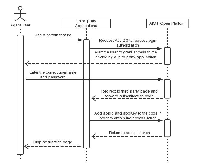 Oauth2.0授权码模式时序图