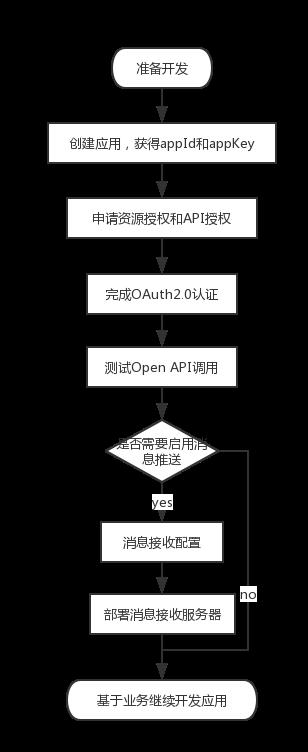 应用开发流程