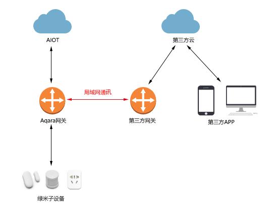 局域网对接方式