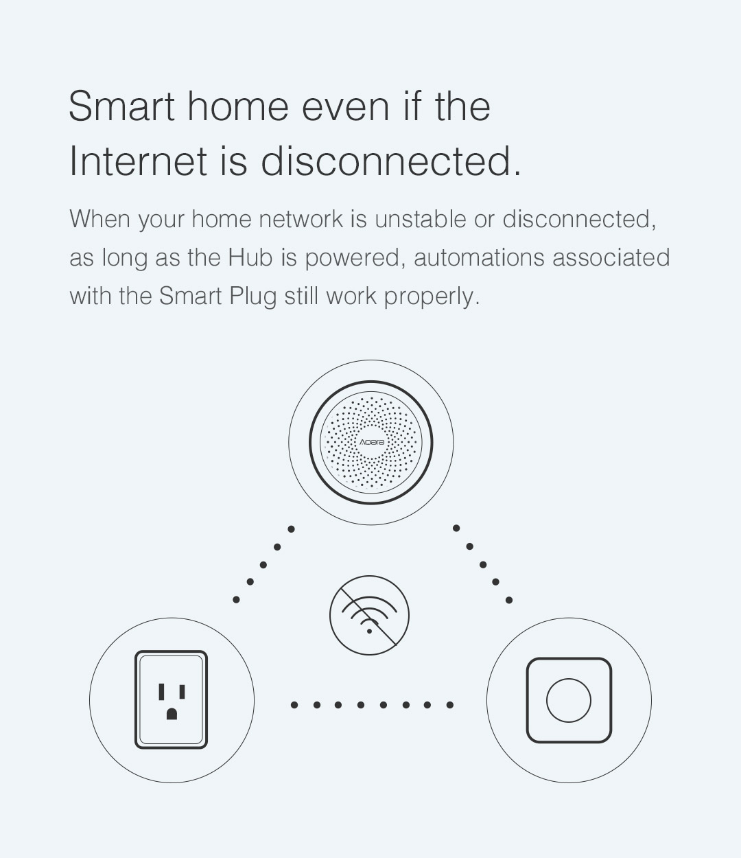 Through Aqara Hub Zigbee connection, the Aqara Smart Plug US can still be controlled without WiFi